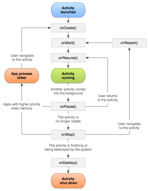 Activity Lifecycle - source: developer.android.com