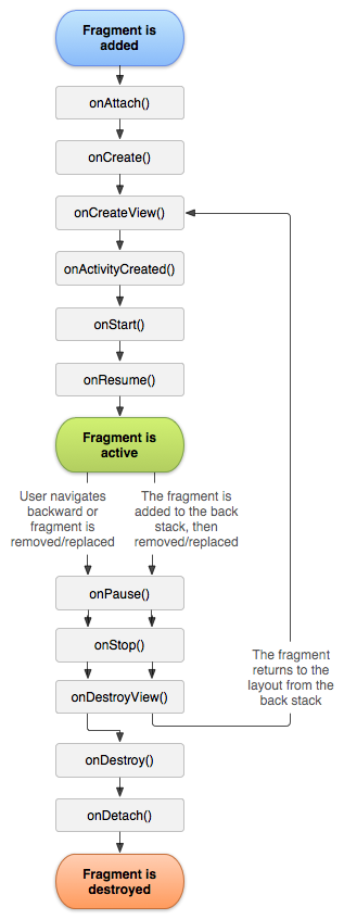 Fragment Lifecycle - source: developer.android.com